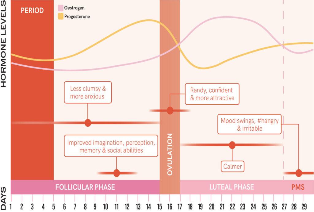 Menstrual Graph